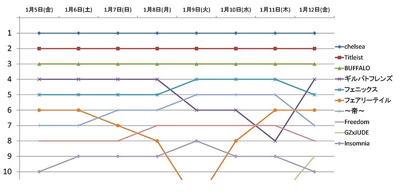 順位変遷グラフ