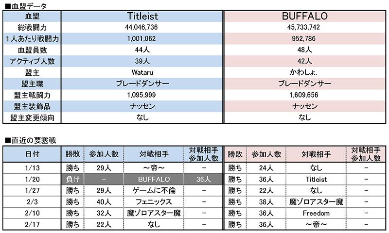 2/24 Titleist vs BUFFALO