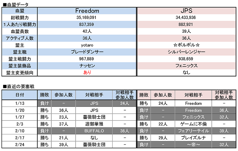 3/3 Freedom vs JPS