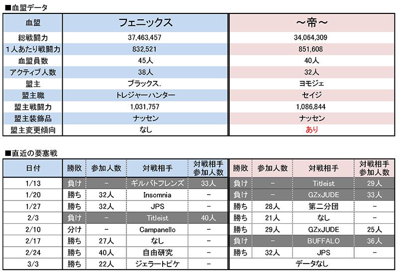 3/10 フェニックス vs ~帝~