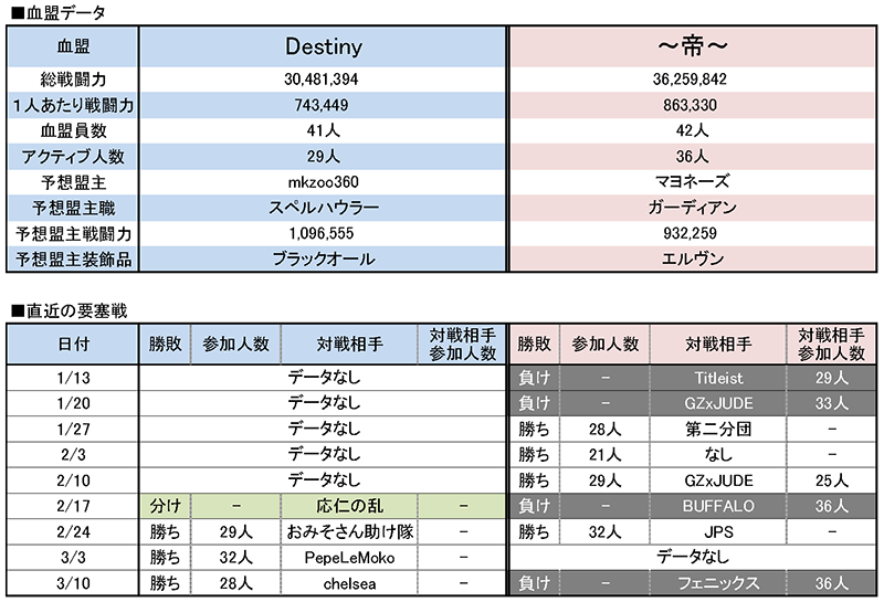 3/17 Destiny vs ~帝~