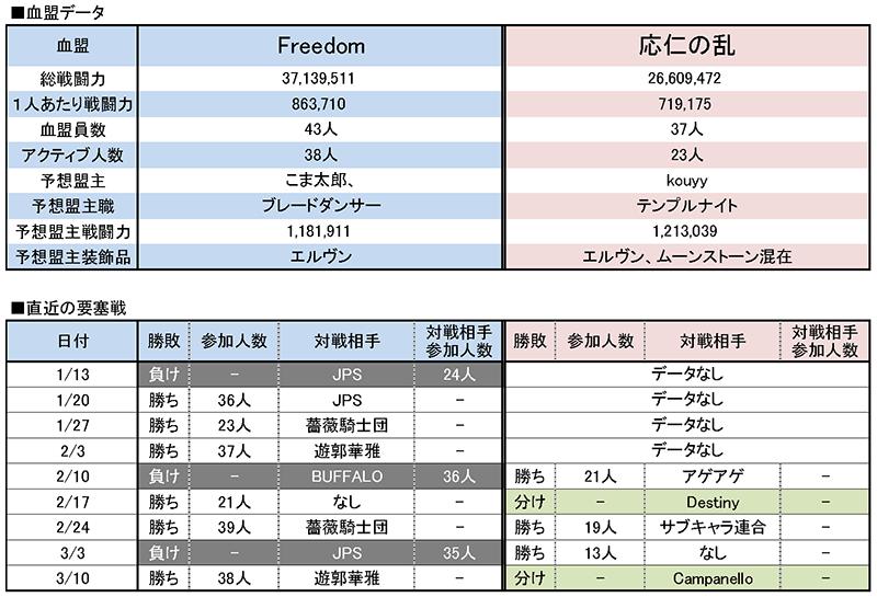 3/17 Freedom vs 応仁の乱
