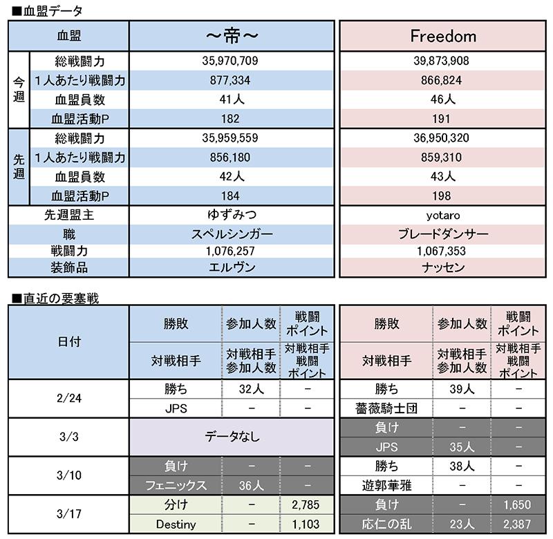 3/24 ~帝~ vs Freedom