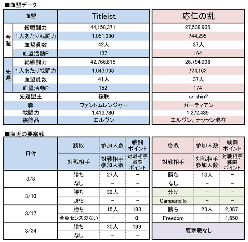 3/31 Titleist vs 応仁の乱