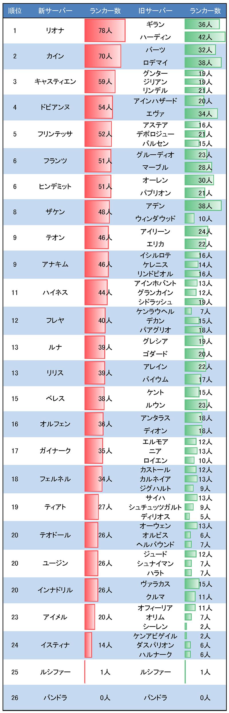 統合サーバーランキング(キャラクター編)
