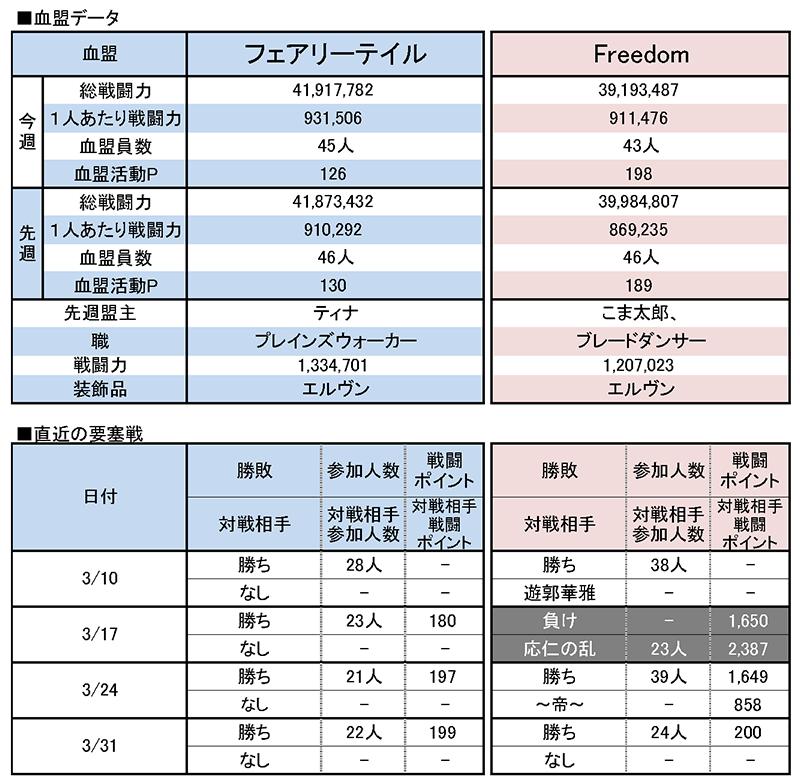 4/7 フェアリーテイル vs Freedom