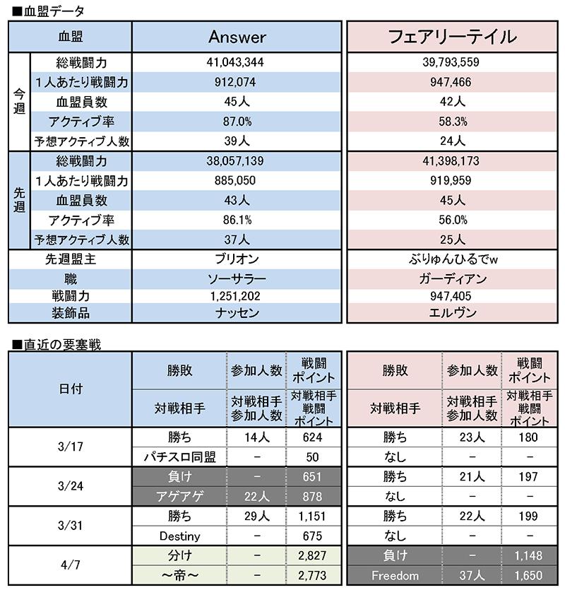 4/14 Answer vs フェアリーテイル