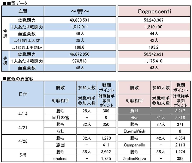 5/12 ~帝~ vs Cognoscenti