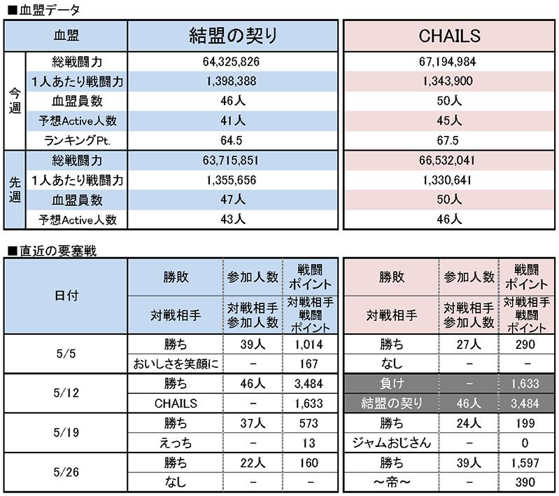 6/2 結盟の契り vs CHAILS