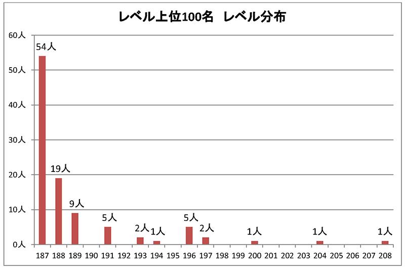 ユージン5/2レベルランキング分布