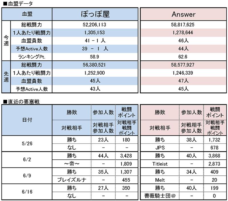 6/23 ぽっぽ屋 vs Answer