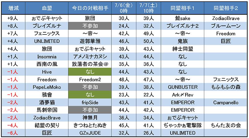 7/7 入札前後の血盟員数増減