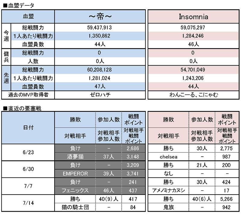 7/21 ~帝~ vs Insomnia