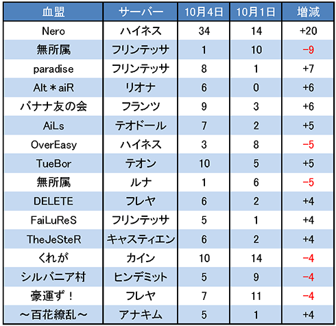 10/4LRT 増減調査