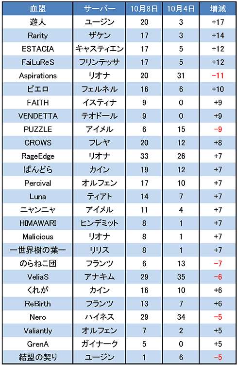 10/8 LRT 増減調査