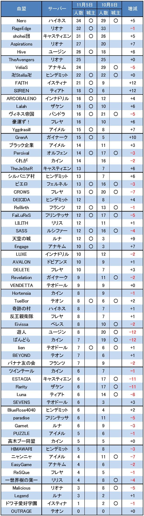11/5 LRT 増減調査