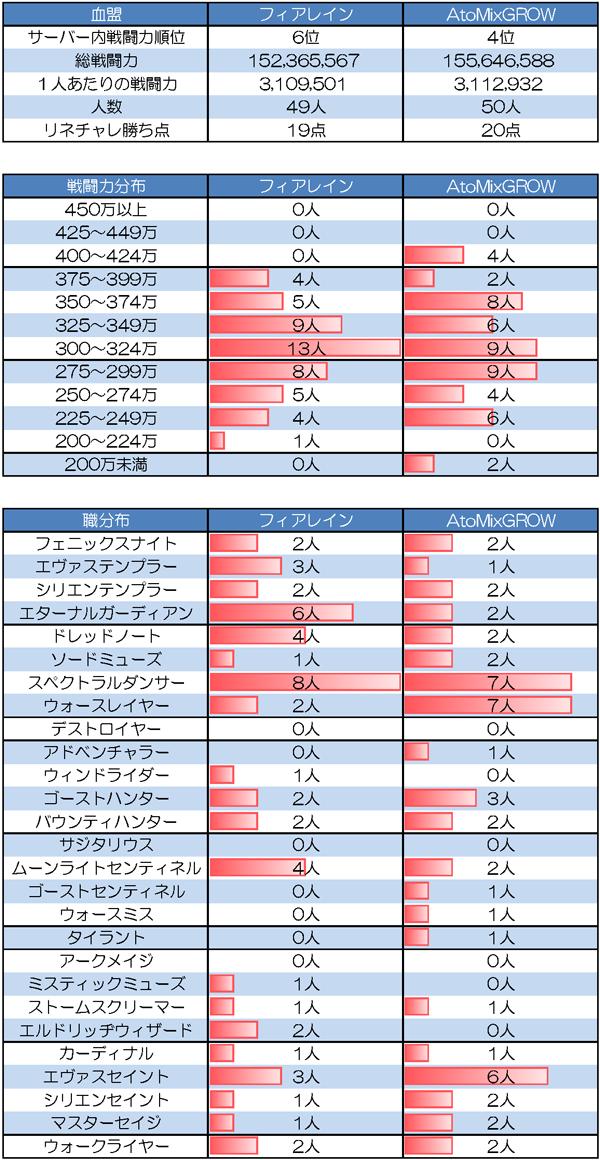 5/18 フィアレイン vs AtoMixGROW(フランツサーバー R要塞)