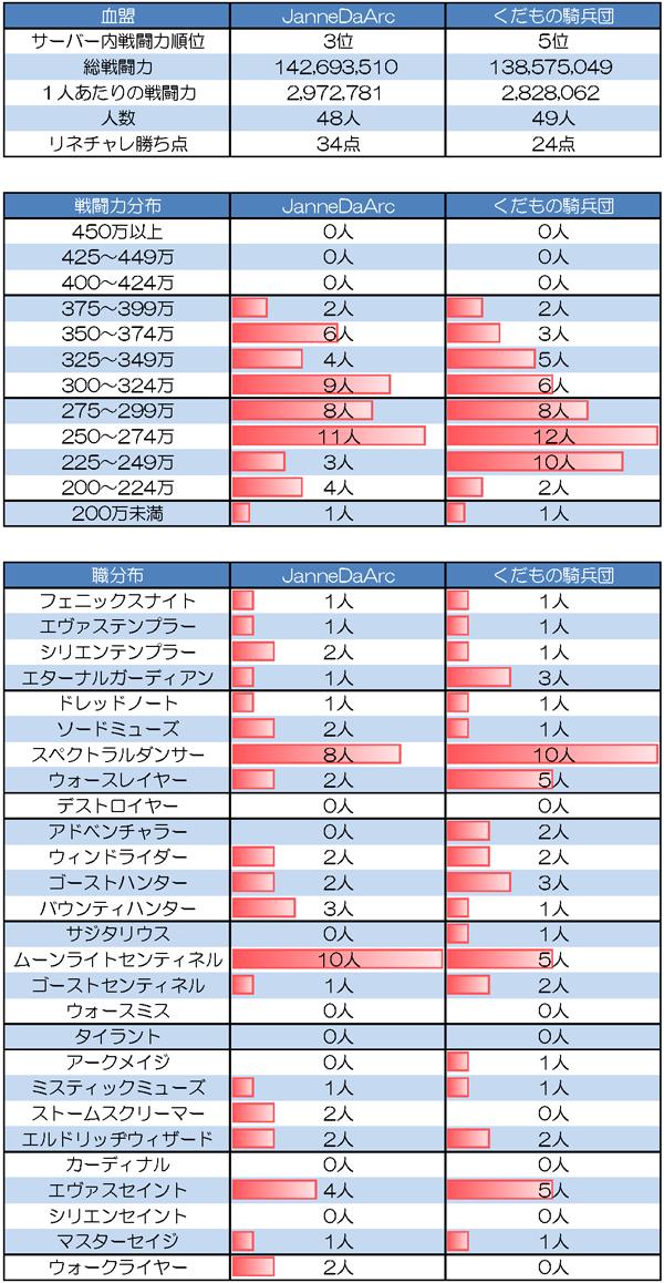 5/25 JanneDaArc vs くだもの騎兵団(アイメルサーバー R要塞)