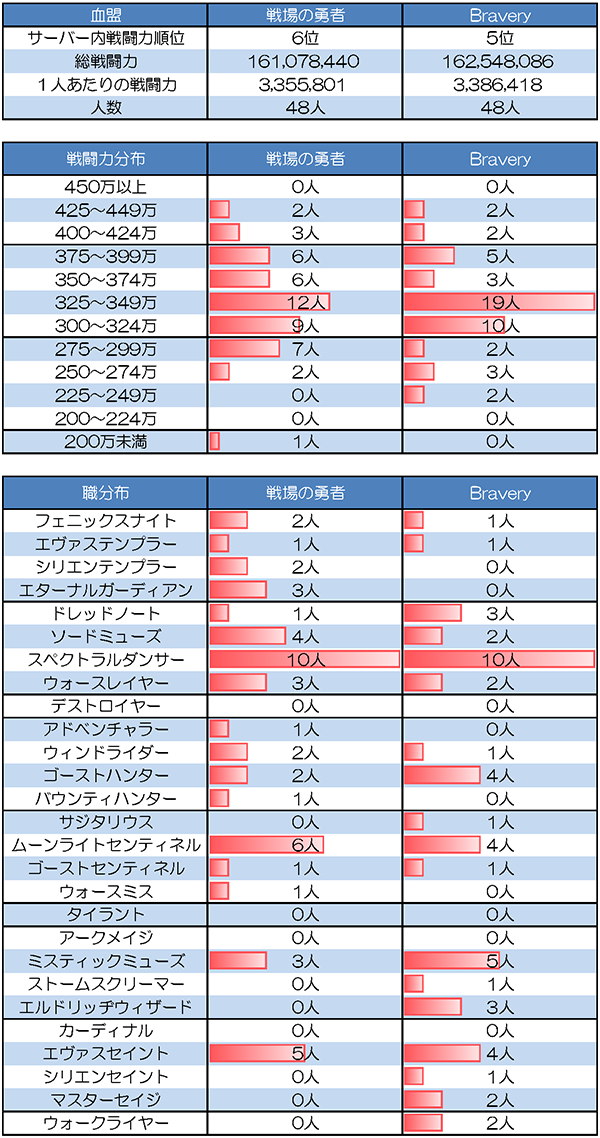 6/15 戦場の勇者 vs Bravery(カインサーバーR要塞要塞)