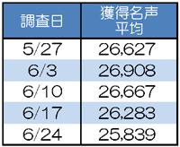 名声上位1,000血盟の平均獲得名声