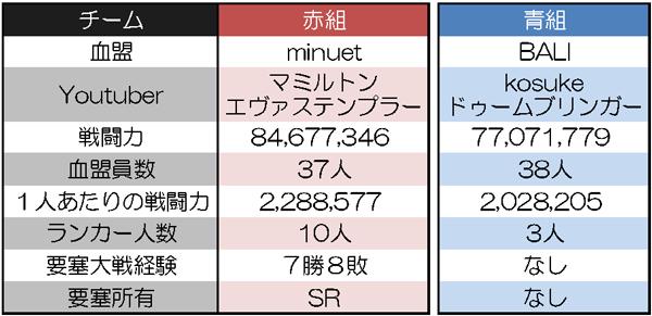 マミルトンさん vs kosukeさん 血盟データ1