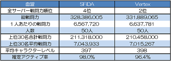 SFiDA vs Vertex 基本データ