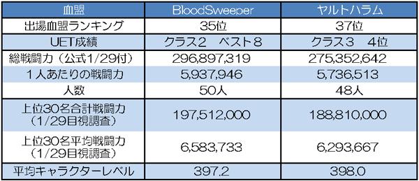BloodSweeper vs ヤルトハラム 基本データ