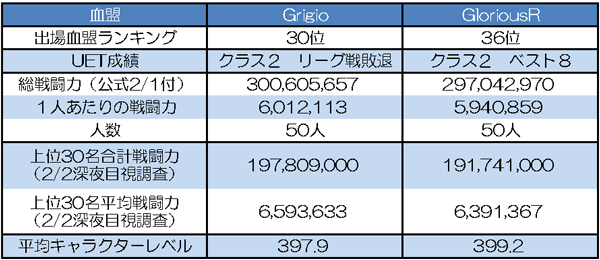 Grigio vs GloriousR 基本データ