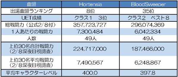 Hortensia vs BloodSweeper 基本データ