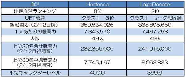 Hortensia vs LogicDonater 基本データ