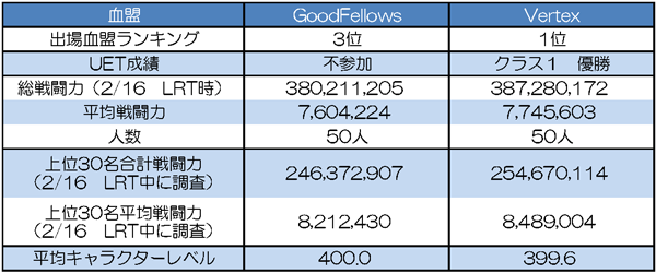 GoodFeIIows vs Vertex 基本データ