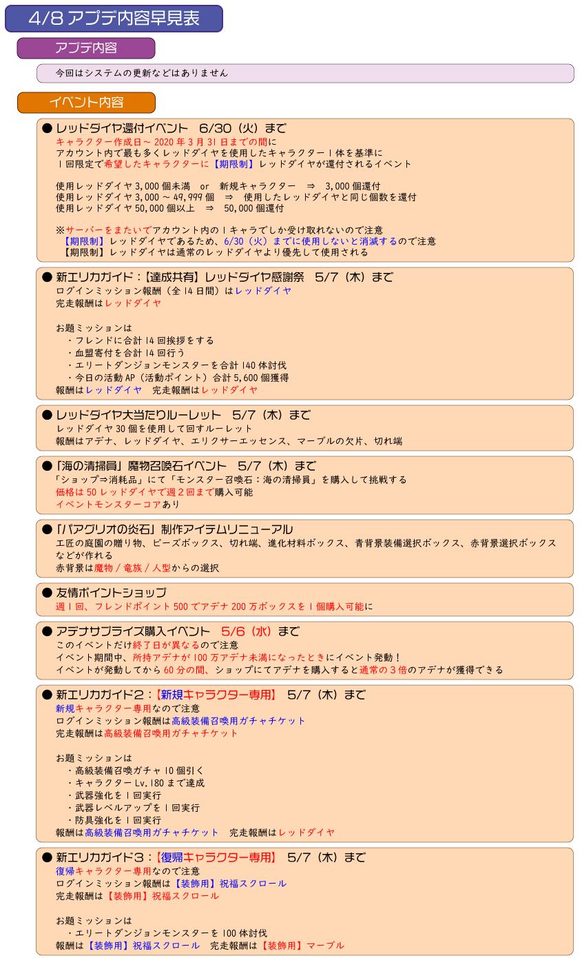 200408 アプデ内容早見表1