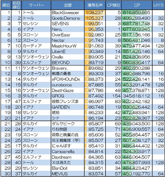 今週のがんばり血盟さん 201228